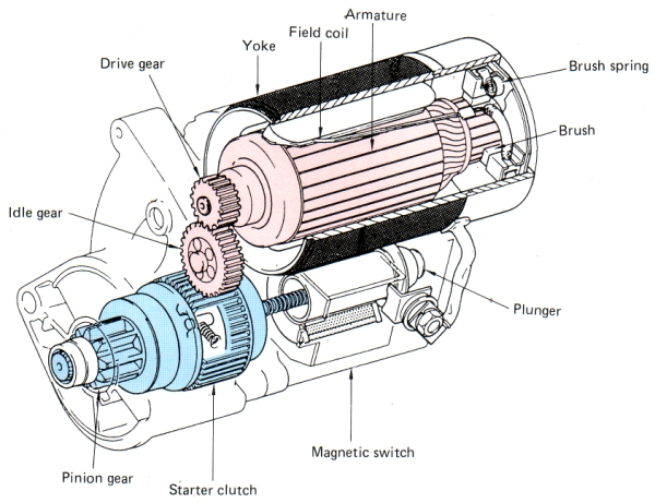 Reduction_Starter_Motor_Diagram oil cooling your hub not snake oil! page 21 endless sphere cvr starter motor wiring diagram at bayanpartner.co