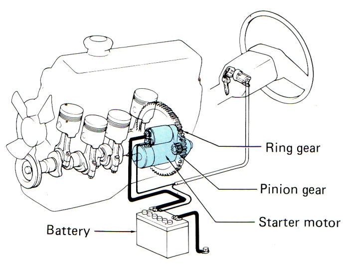 tech electrical  starter motor  the starting system